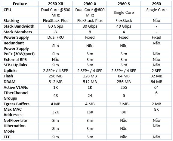 Comparação 2960